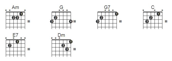 nhở ơi guitar